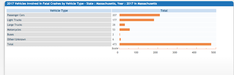 Other Motor Vehicle Accidents in Massachusetts